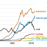 natural gas and renewable energy