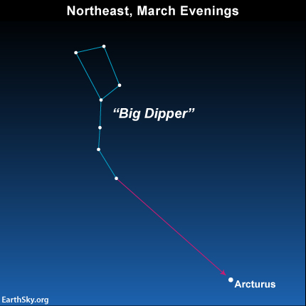 Sky chart of Big Dipper with arrow pointing to star Arcturus.