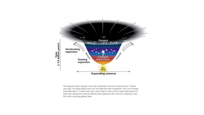 Goblet-shaped diagram with Big Bang at the bottom and matter expanding outward up from there.