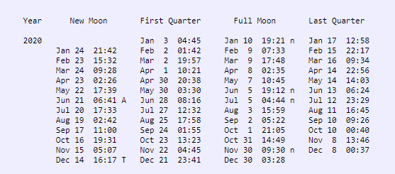 Columns of dates with times of moon phases.