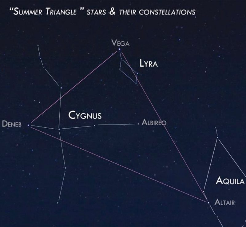 Constellations Cygnus, Aquila, Lyra labeled, and stars Vega, Deneb, Altair with lines between them labeled on photo.