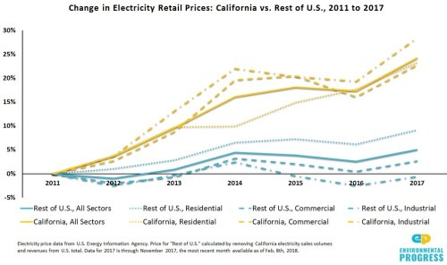 change electricity retail prices