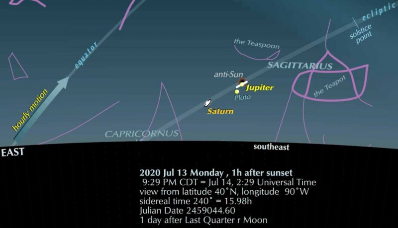 A chart showing the ecliptic line, Jupiter and Saturn, and some constellations.
