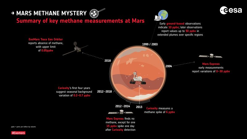 Graphic illustration of Mars with text annotations on black background.