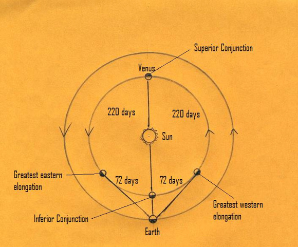 Annotated diagram of Earth's and Venus' orbits.