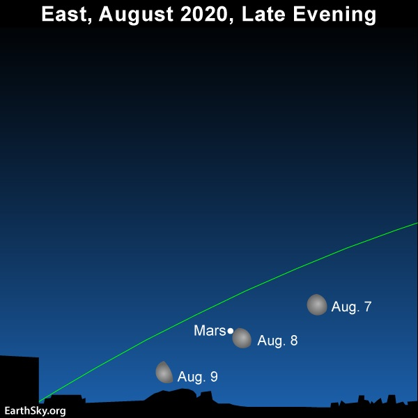 Chart showing moon passing Mars on August 7, 8 and 9, 2020.