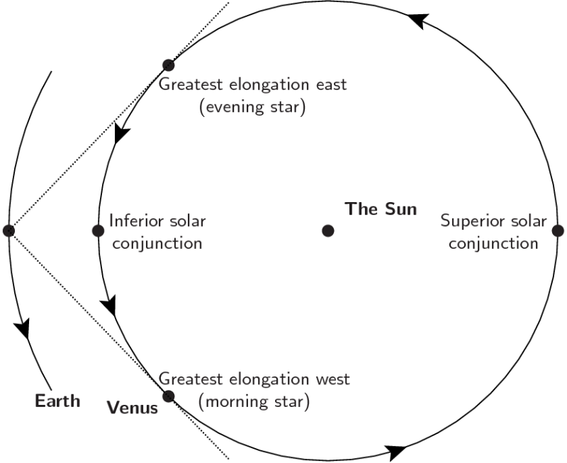 Diagram of Earth and Venus orbits with dotted lines going from Earth to two positions of Venus.