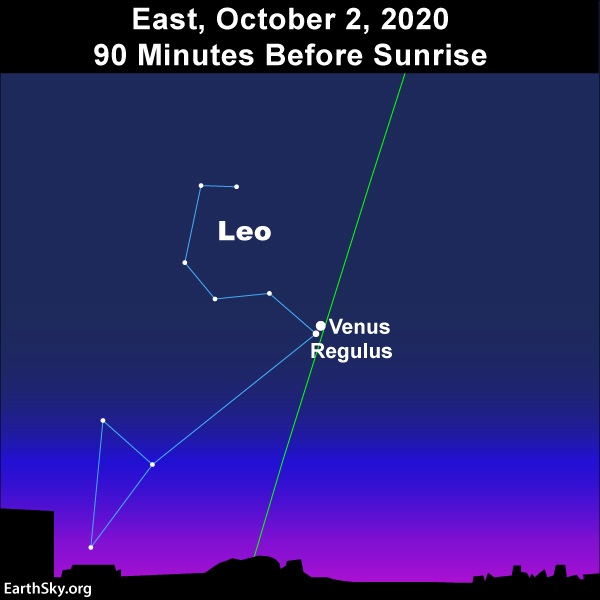 Sky chart of Venus and Reulus conjunction before sunrise. Two white dots together on nearly vertical green line of ecliptic.