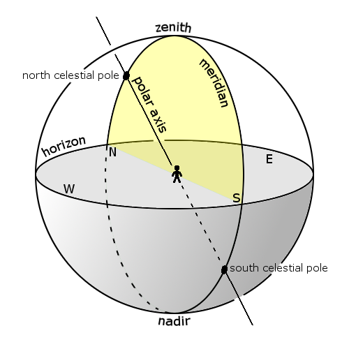 Diagram of celestial lines and points including horizon, meridian, polar axis, and north celestial pole.