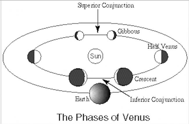 Diagram showing the phases of Venus at inferior and superior conjunction.