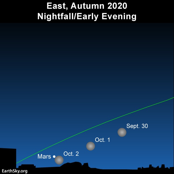 Chart: 4 positions of moon close to Mars near line of ecliptic, Mars just above horizon.