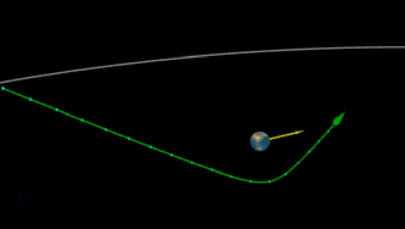 Diagram with long line swooping around Earth.
