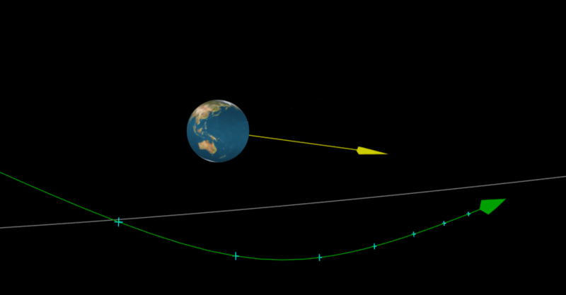 Earth, showing Australia, with green line bent around and yellow arrow.