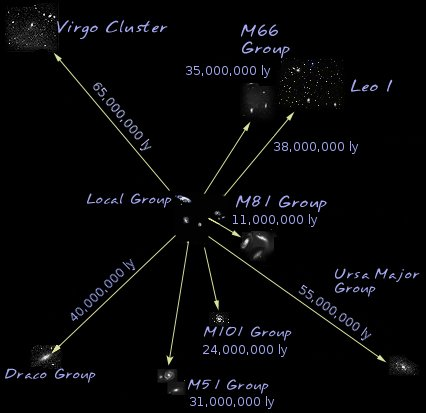 Labeled groups of galaxies connected by arrows.