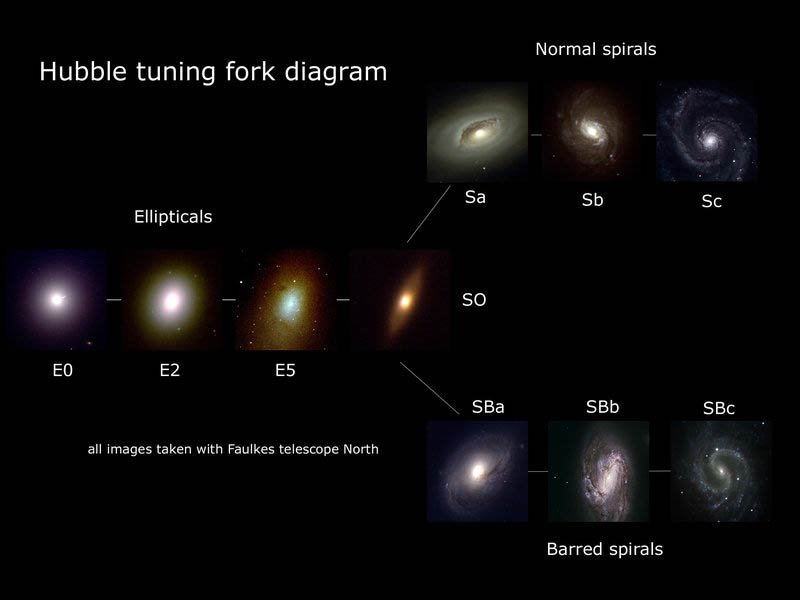 The handle of the 'tuning fork' consists of elliptical galaxies; barred spirals and simple spirals make up the 2 prongs.