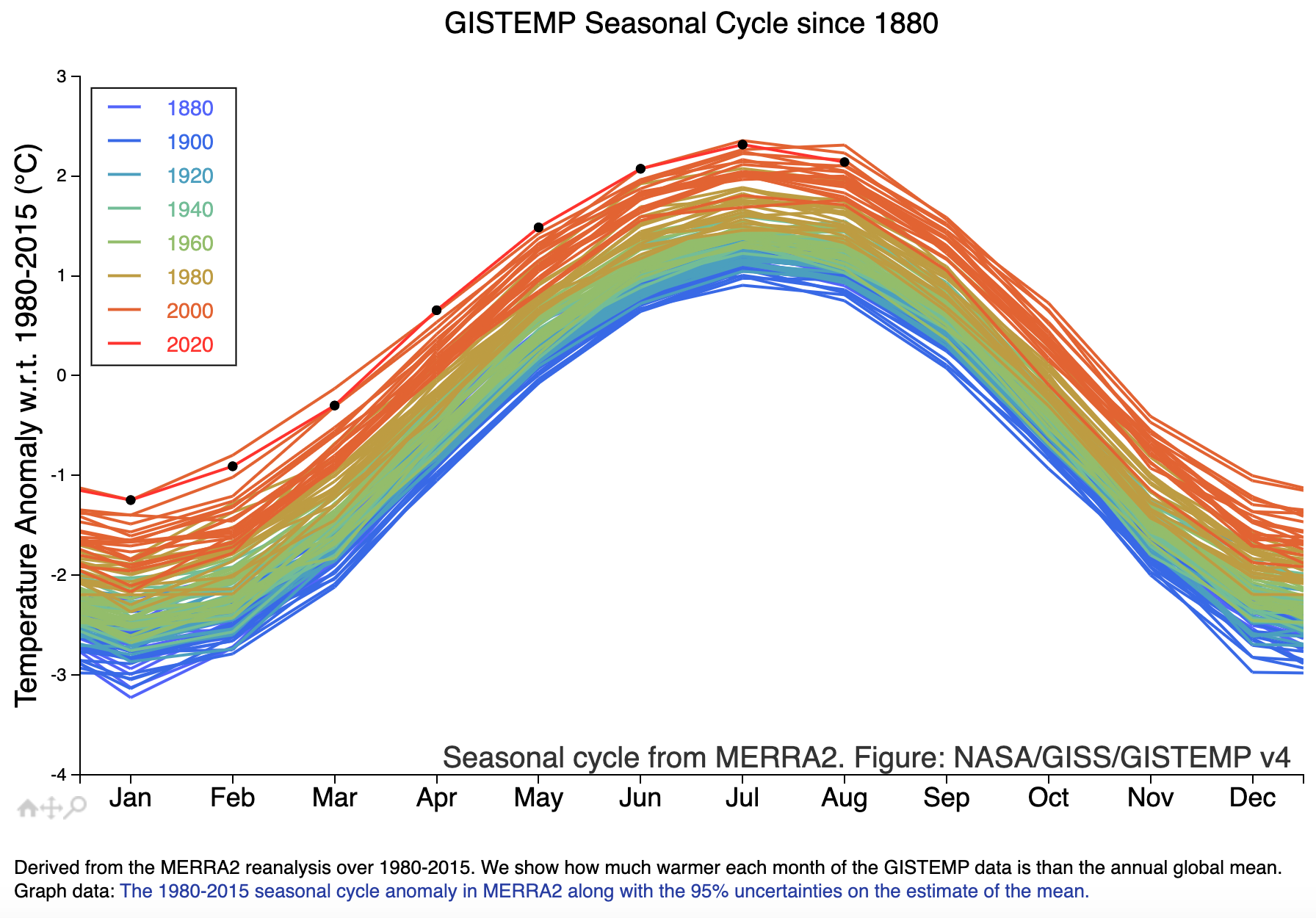 Graph showing global temperature change between 1980 and 2015