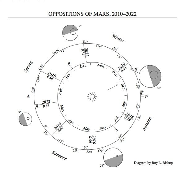 Diagram of orbits of Mars and Earth showing relative distances.