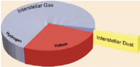 A pie chart showing that only a tiny fraction of the material in interstellar space is dust; the great majority is gas.