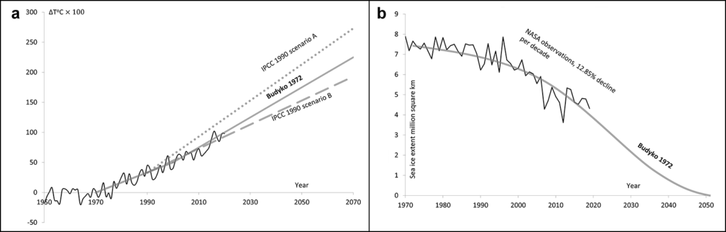 Figures showing Mikhail Budyko's 1972 predictions of surface temperature and changes in Arctic sea ice.