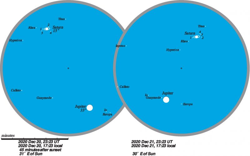 Charts showing Jupiter (with moons) and Saturn (with rings) close together in telescopic view.