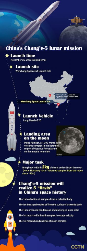 Poster with Chang'e highlights, including maps of China and the moon and picture of rocket.