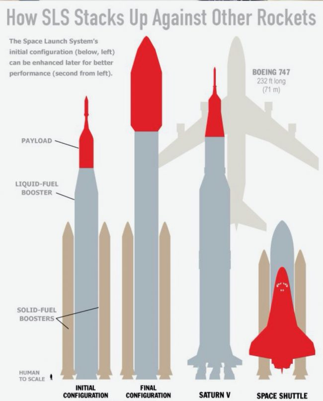 Diagram with silhouettes of tall rockets, shuttle, and airplane.