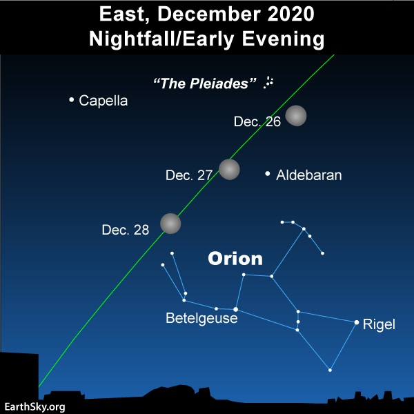Star chart showing 3 positions of moon near Taurus and top of Orion.
