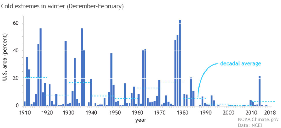 Cold extremes graph