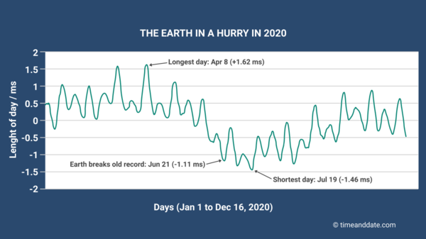 A sawtooth line graph showing a slight speedup in Earth's rotation in 2020.
