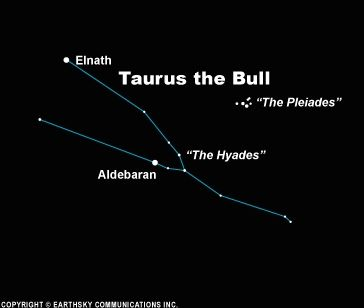 Star chart showing the Hyades and Pleiades.