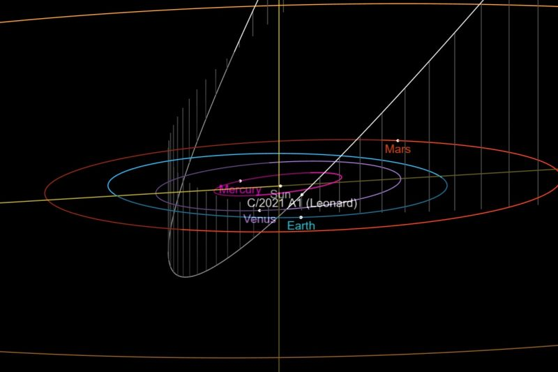 Diagram of solar system orbits with long narrow orbit at an angle to the others.
