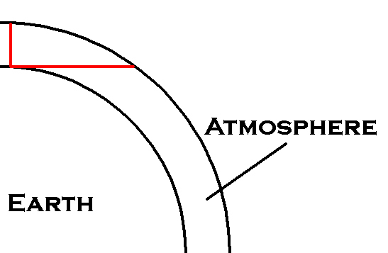 Diagram showing why there's more air in the direction of your horizon.