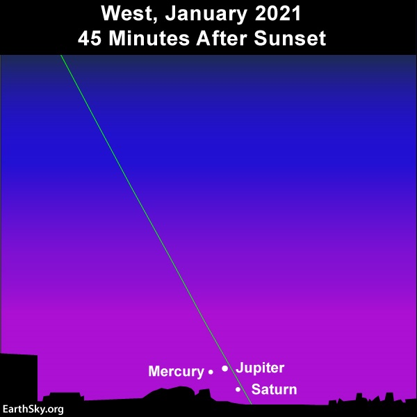 Planetary trio presents Mercury, Jupiter and Saturn low in the western sky at evening dusk.