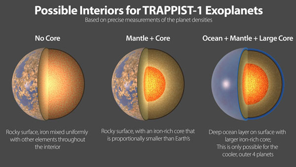 Cutaway schematic of 3 planets' interiors.