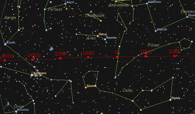 Chart: Star field with constellations and red line across it.