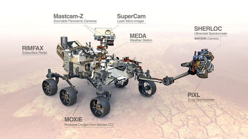 Complex robotic rover with text annotations pointing to different parts.
