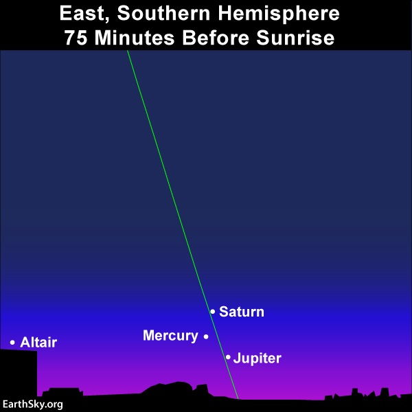 Chart: Mercury, Jupiter and Saturn near horizon, with steep green line, Altair to one side.